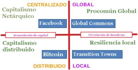 Diagrama cuatro escenarios